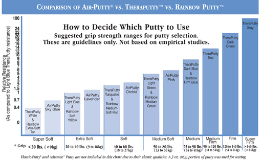Putty Comparison Guide